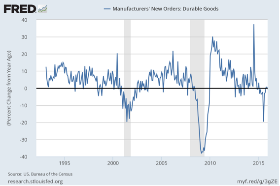 durable goods and gold