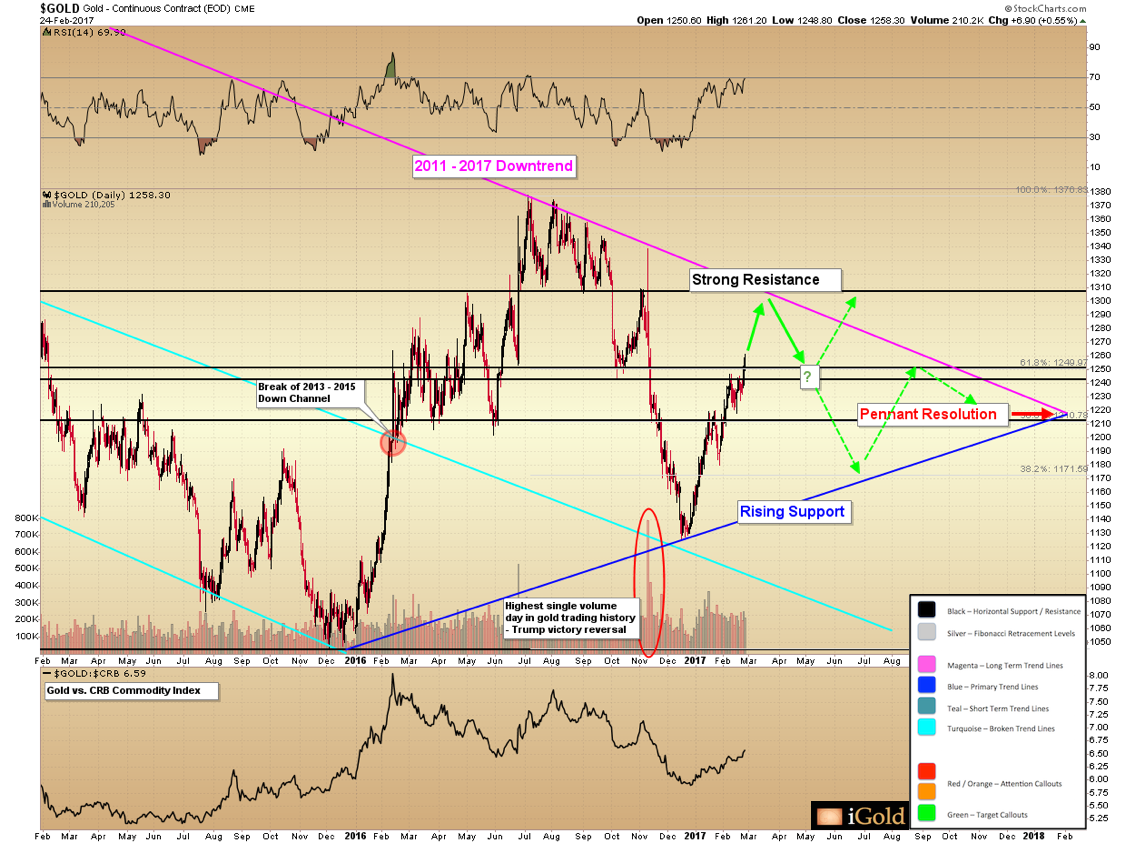 short term gold chart