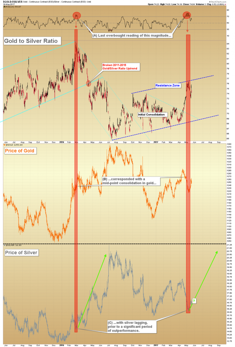 -Gold Forecast: Key Ratio Hints Of Gold Price Breakout