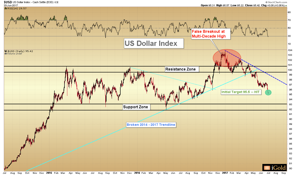 USD US Dollar Index