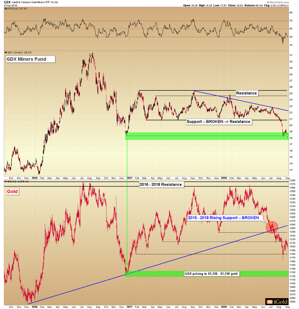 gold miners chart