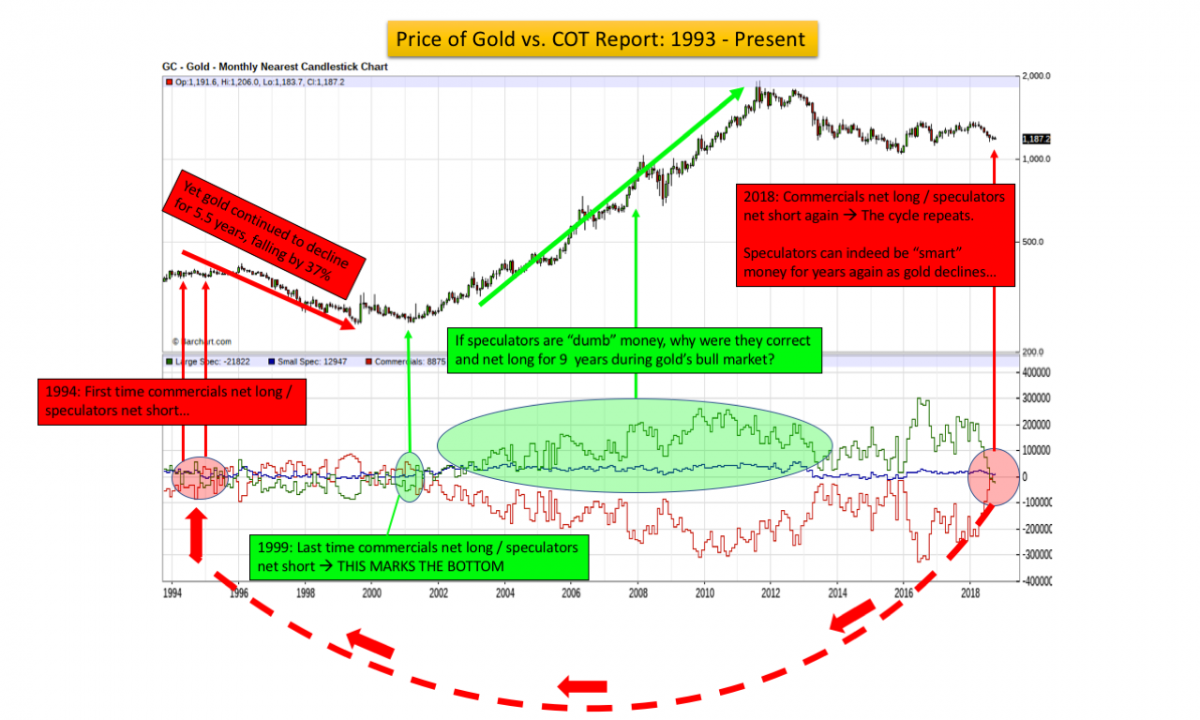 price of gold vs. COT report
