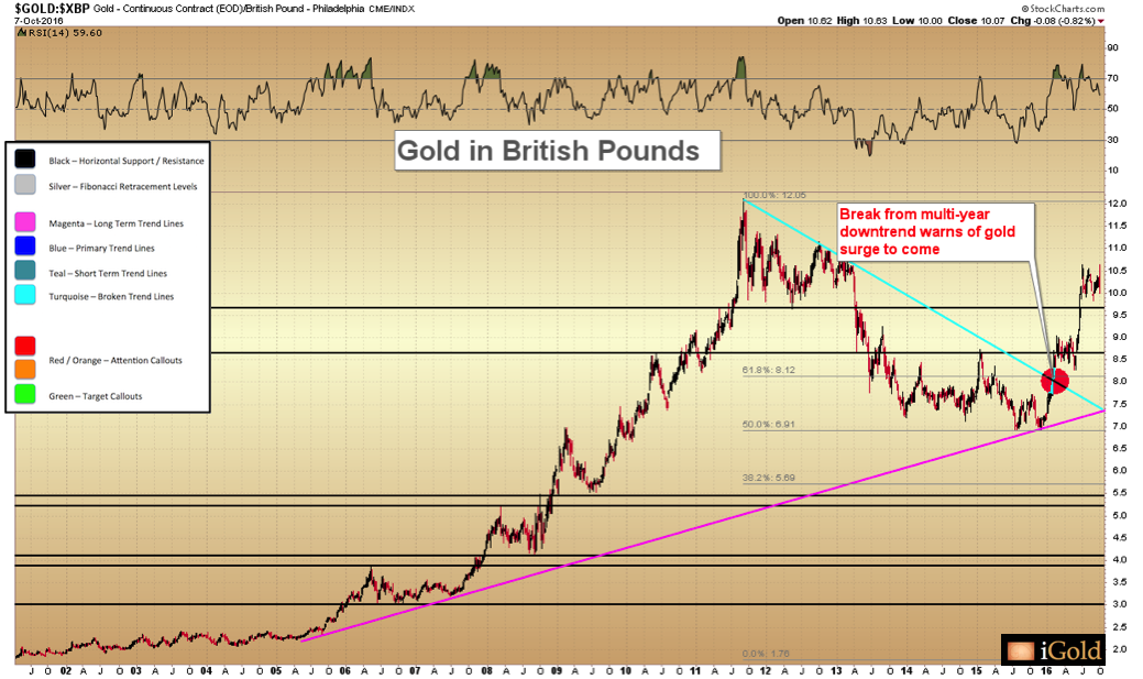 At Present The World Is More Focused On Problems With British Pound And So Priced Gold Has Remained Strong Closing Above 1 000 Gbp Last Week