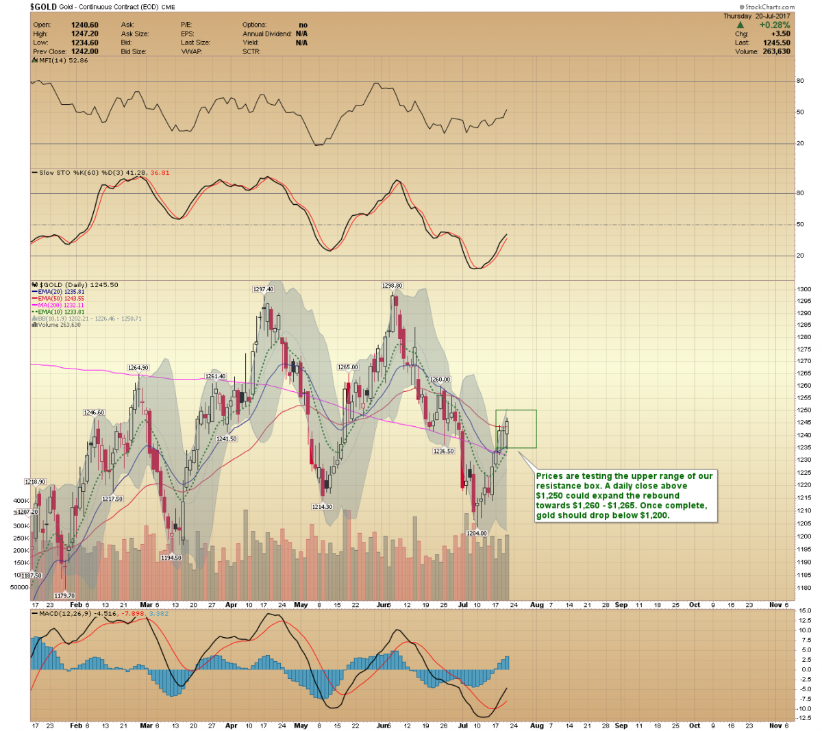 Gold forecast a decline below 1200 before bottoming gold gold price chart nvjuhfo Choice Image