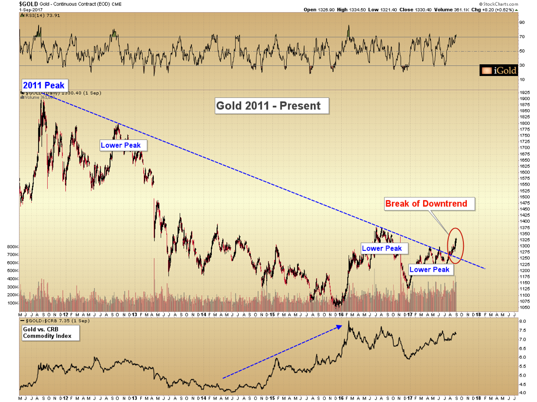 Aside From The Clarity Of Downtrend Most Noticeable Feature Gold Chart Is Break Trend Which Occurred In August 2017