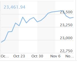 Dow Jones tracking chart
