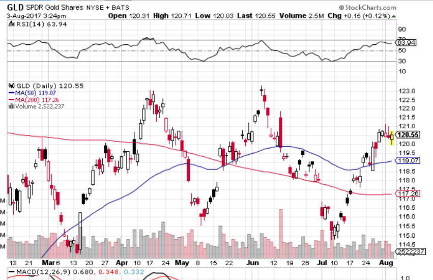 GLD Gold shares chart