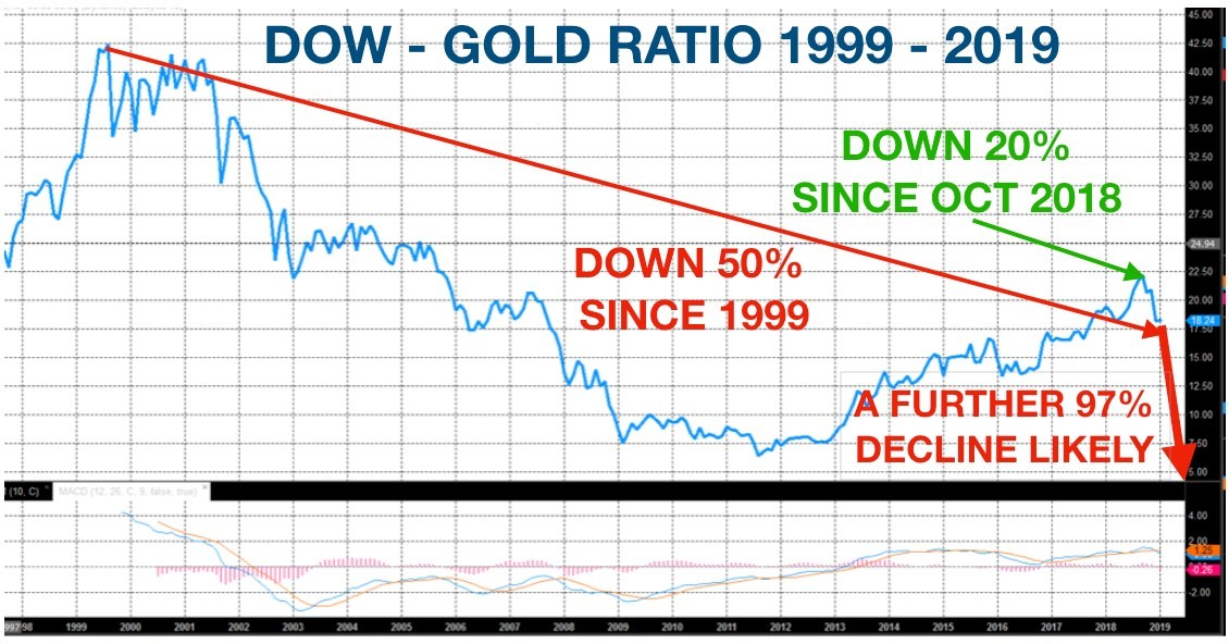 Dow Gold Ratio chart