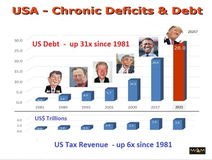USA Chronic deficits and debt