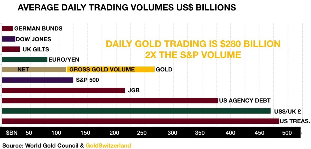 Daily Gold Trading Volumes