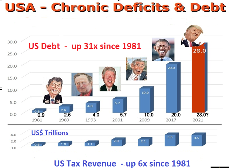 USA deficits chart
