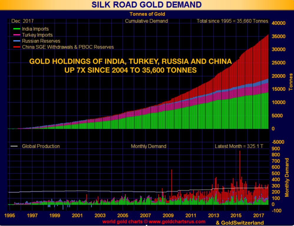 gold holdings of India, Turkey, Russia, and China