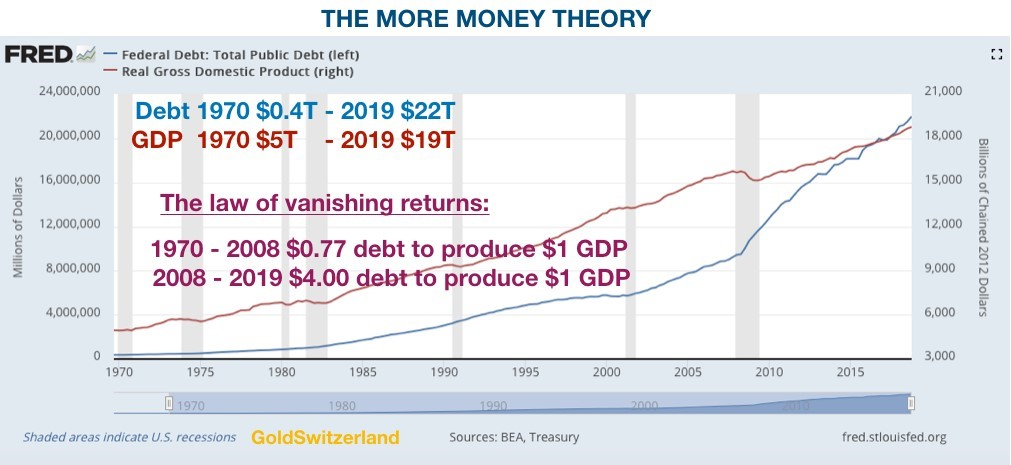The More Money Theory