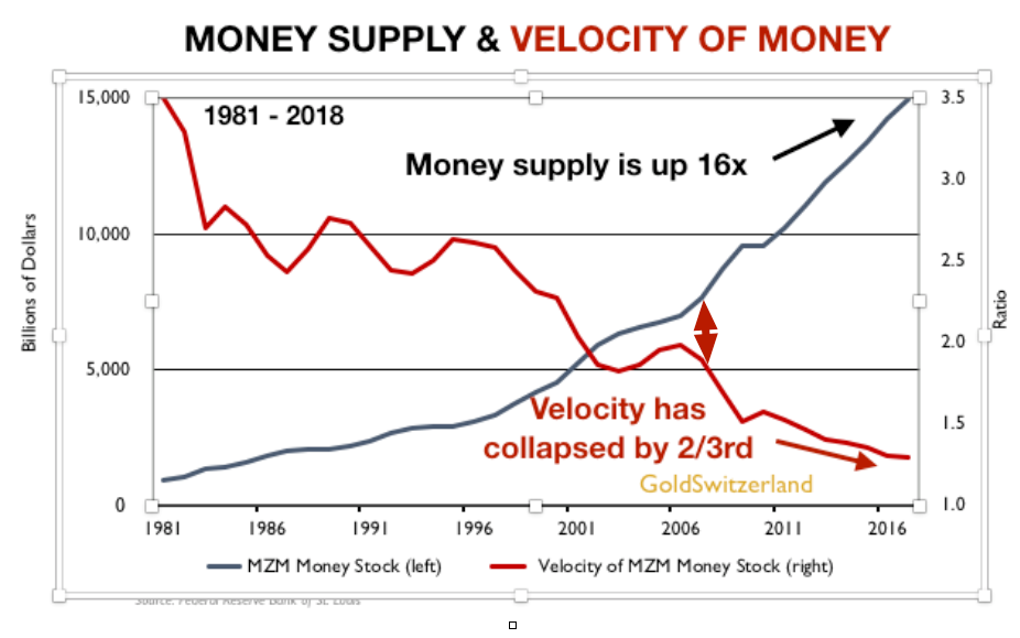 money supply chart