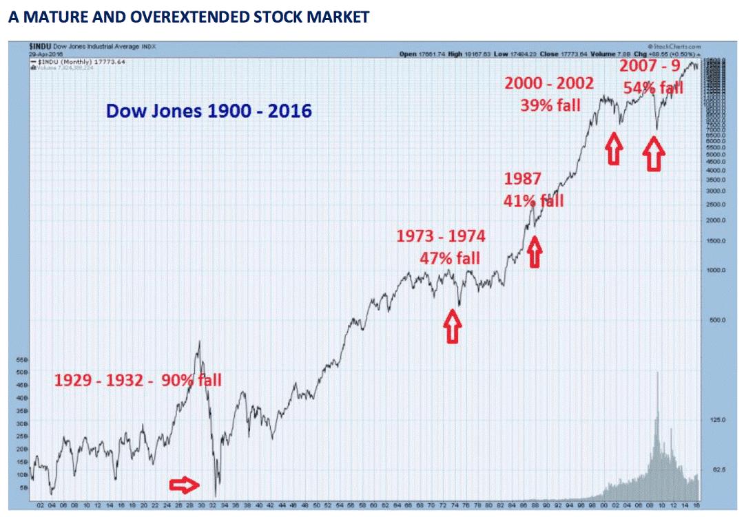 overextended stock market chart