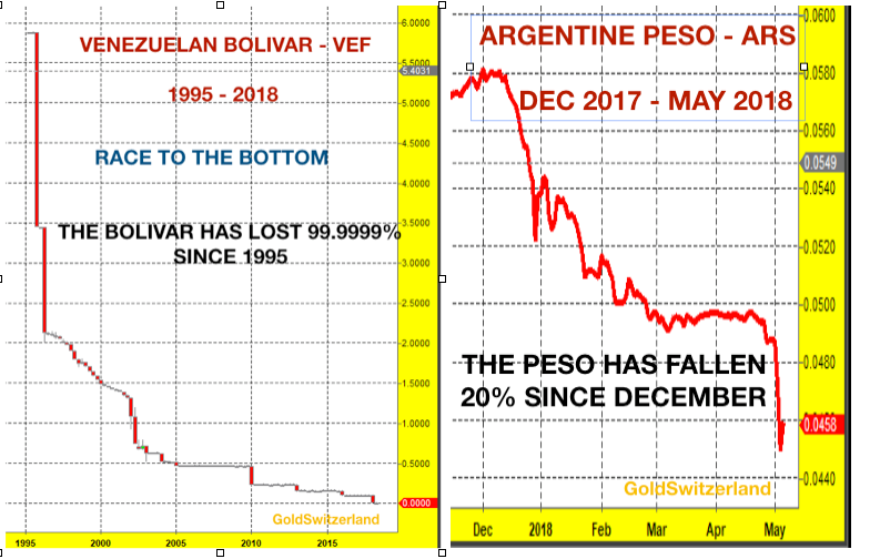 Venezuela currency chart