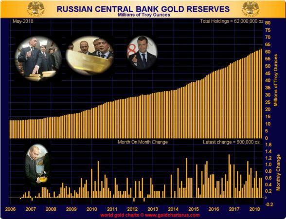 Russia Central Bank Gold Reserves