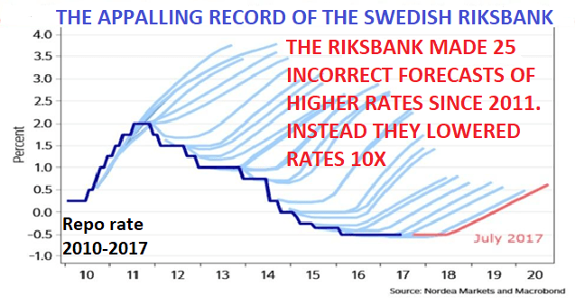 the appalling record of the Swedish Riksbank