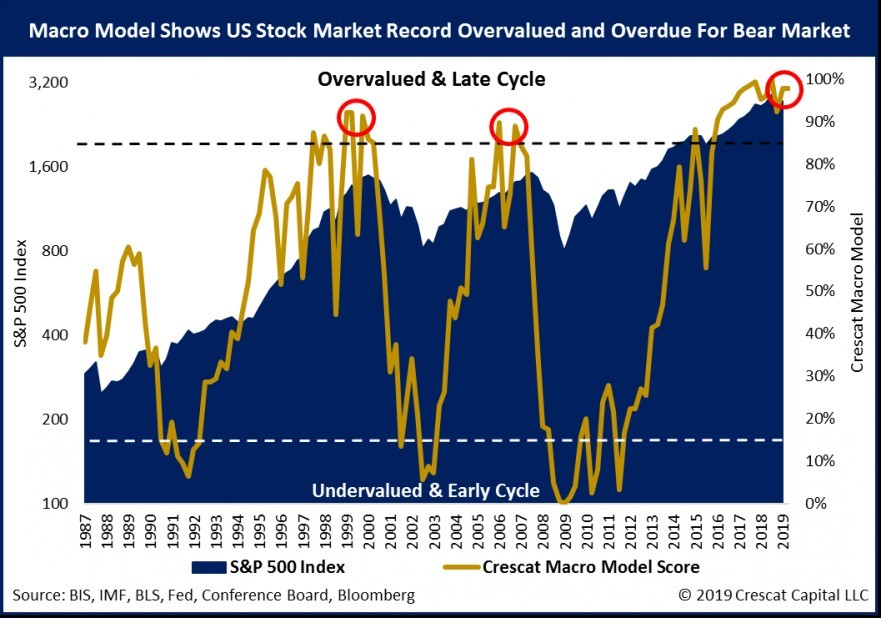 US stock market record overload
