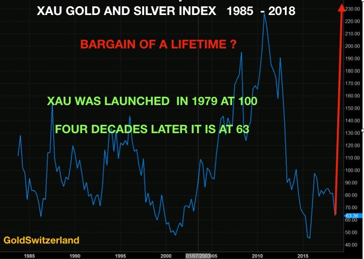 XAU Gold and Silver index chart
