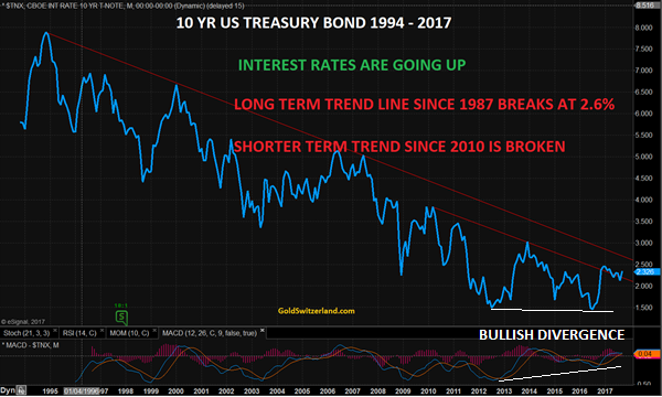 interest rate and treasury bond rate