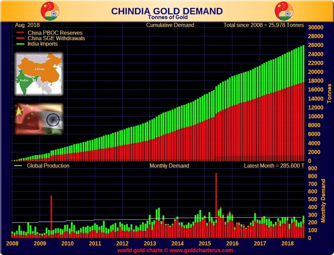 China Gold Demand chart
