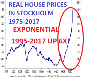 house prices in Stockholm