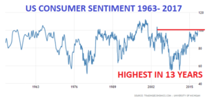 US Consuumer Sentiment Chart
