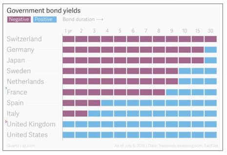 government bond yields chart