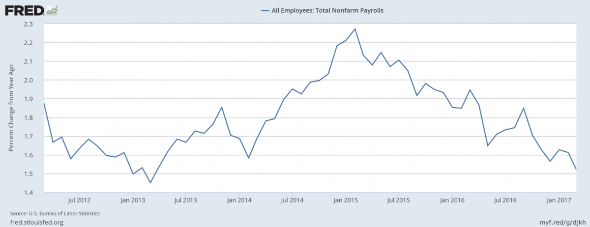 -March Payrolls And Gold Price