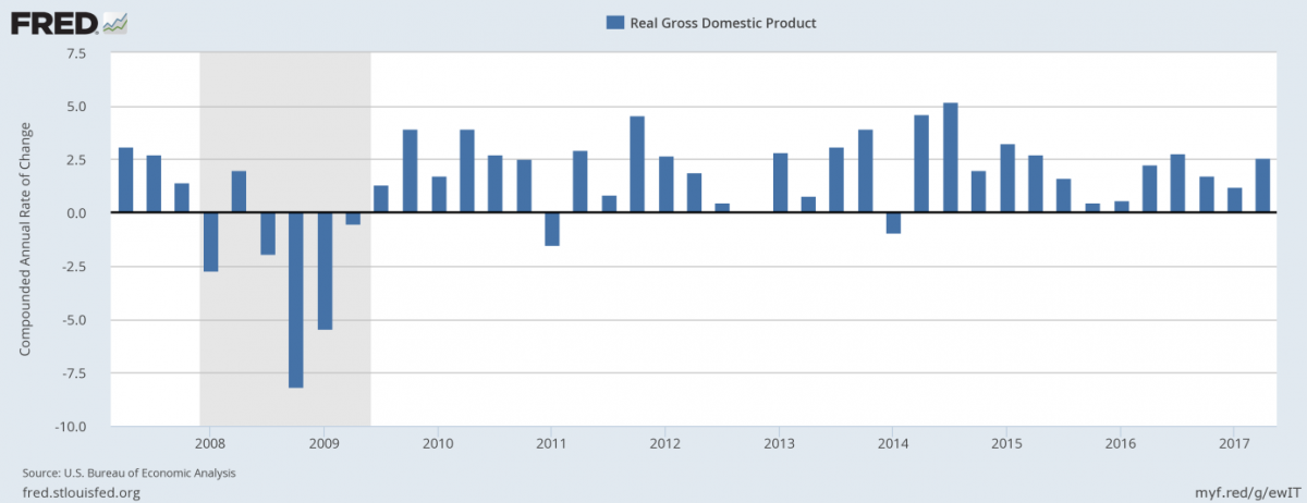 real gdp growth 10 years