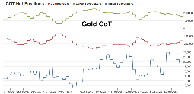 Gold COT Net Positions