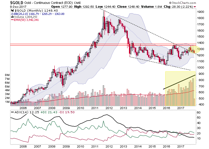 Gold Prices This Week And Next S