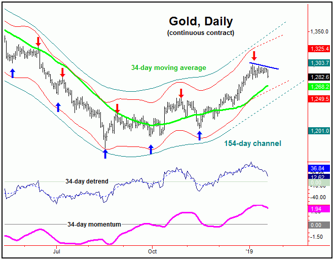 gold daily continuous contract chart