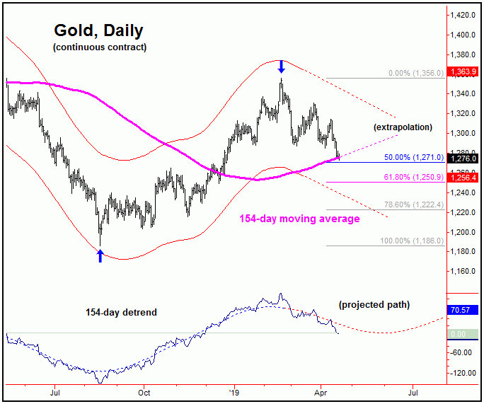 gold daily continuous contract