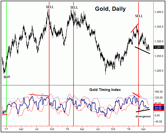 Gold Forecast: Gold Cycles Down - Moving Into Bottoming Range | Gold