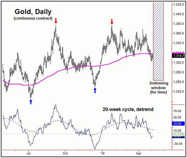 gold daily chart