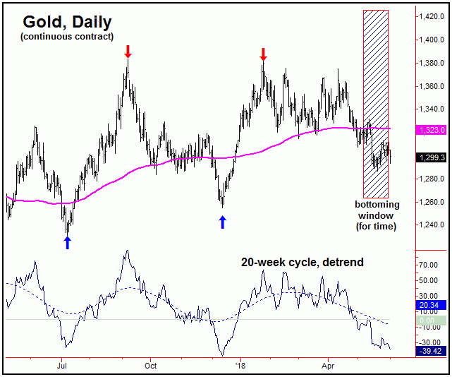 Gold Cycle And Stock Market Outlook | Gold-Eagle News