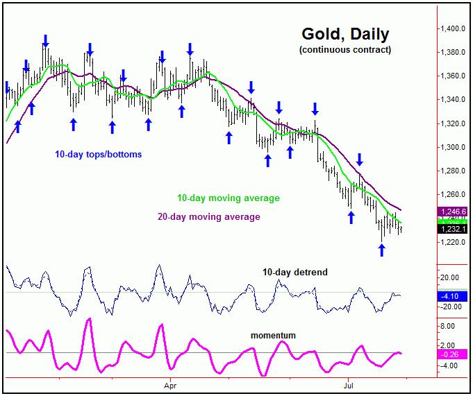 Gold Market Current Outlook | Gold-Eagle News