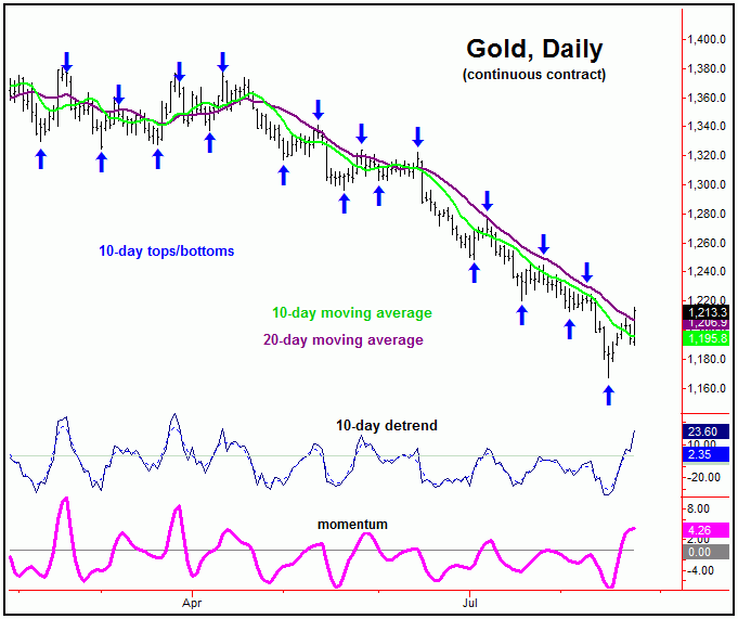 daily gold continuous contract chart