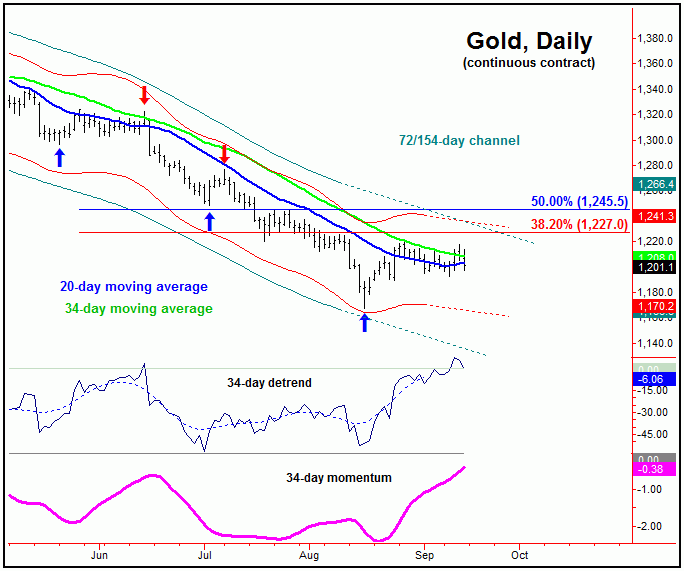 gold continuous contract chart