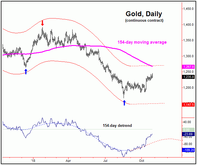 Stocks Looking For A Low - Gold Price Still Up | Gold-Eagle News