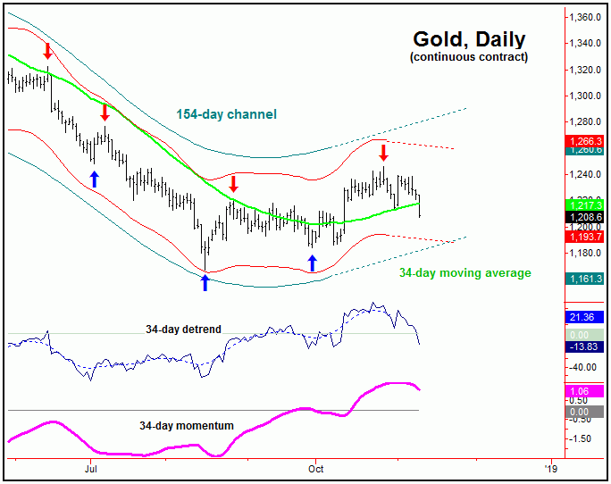 gold dail continuous contract chart