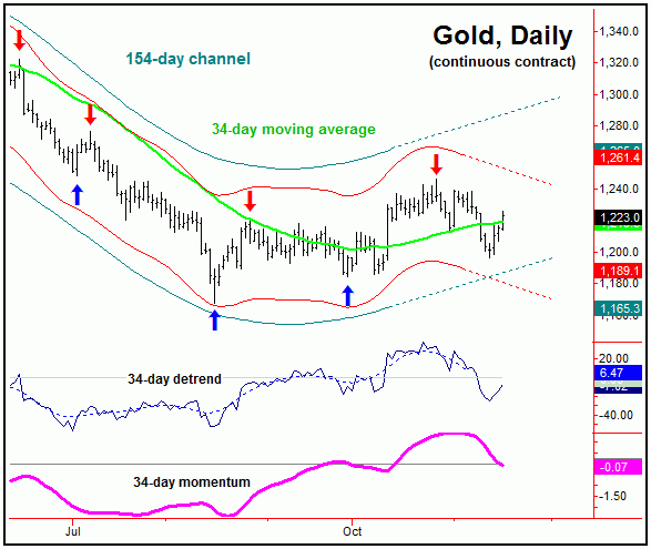 gold continuous contract daily chart