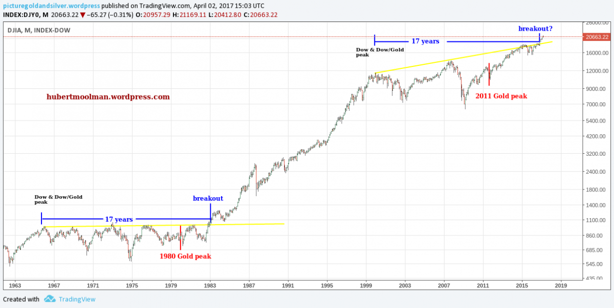 1980 and 2011 gold peak chart