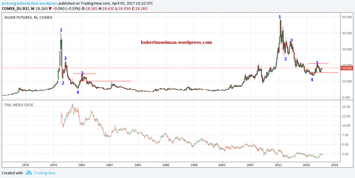 -Gold And Silver Prices: Boom Or Bust?