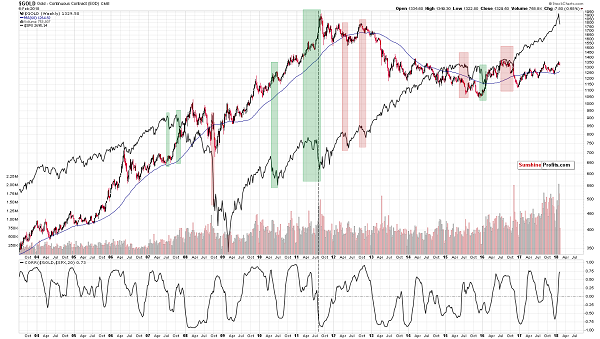 gold compared to sp500