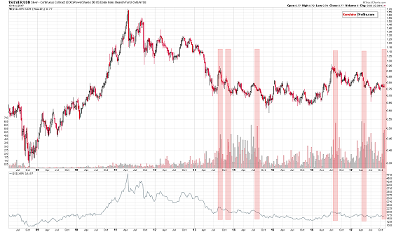 Silver to UDN ratio chart