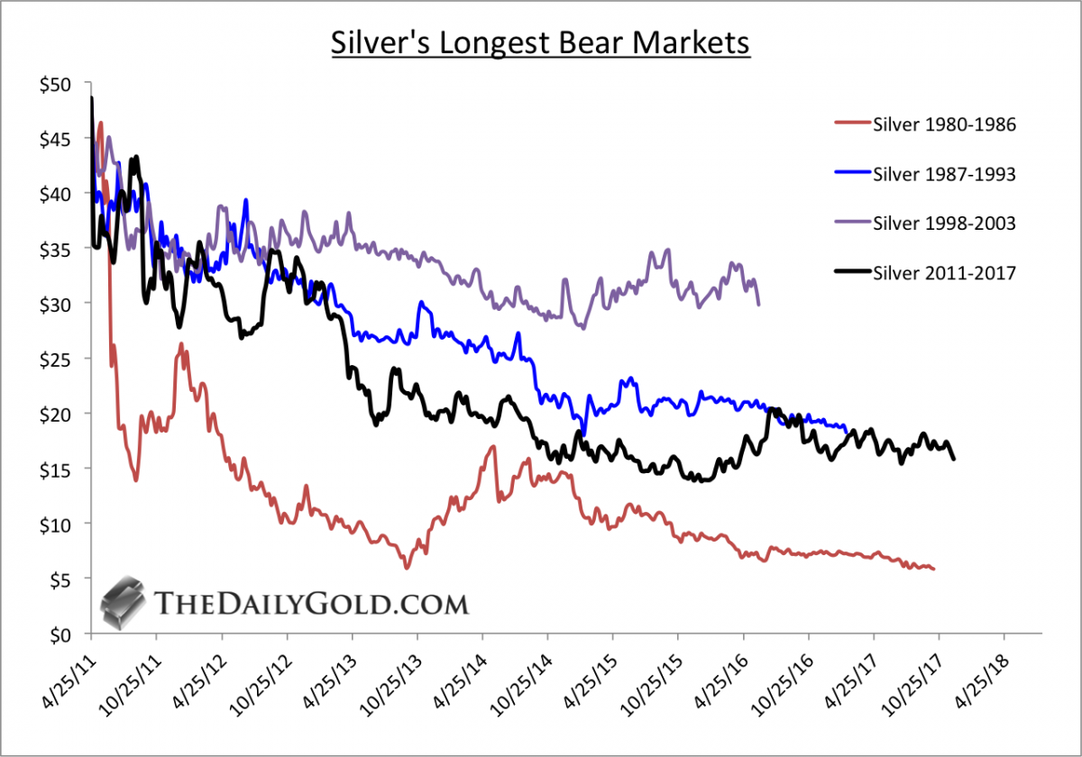 silver's longest bear markets