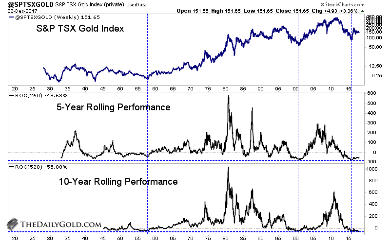 S&P TSX Gold Index